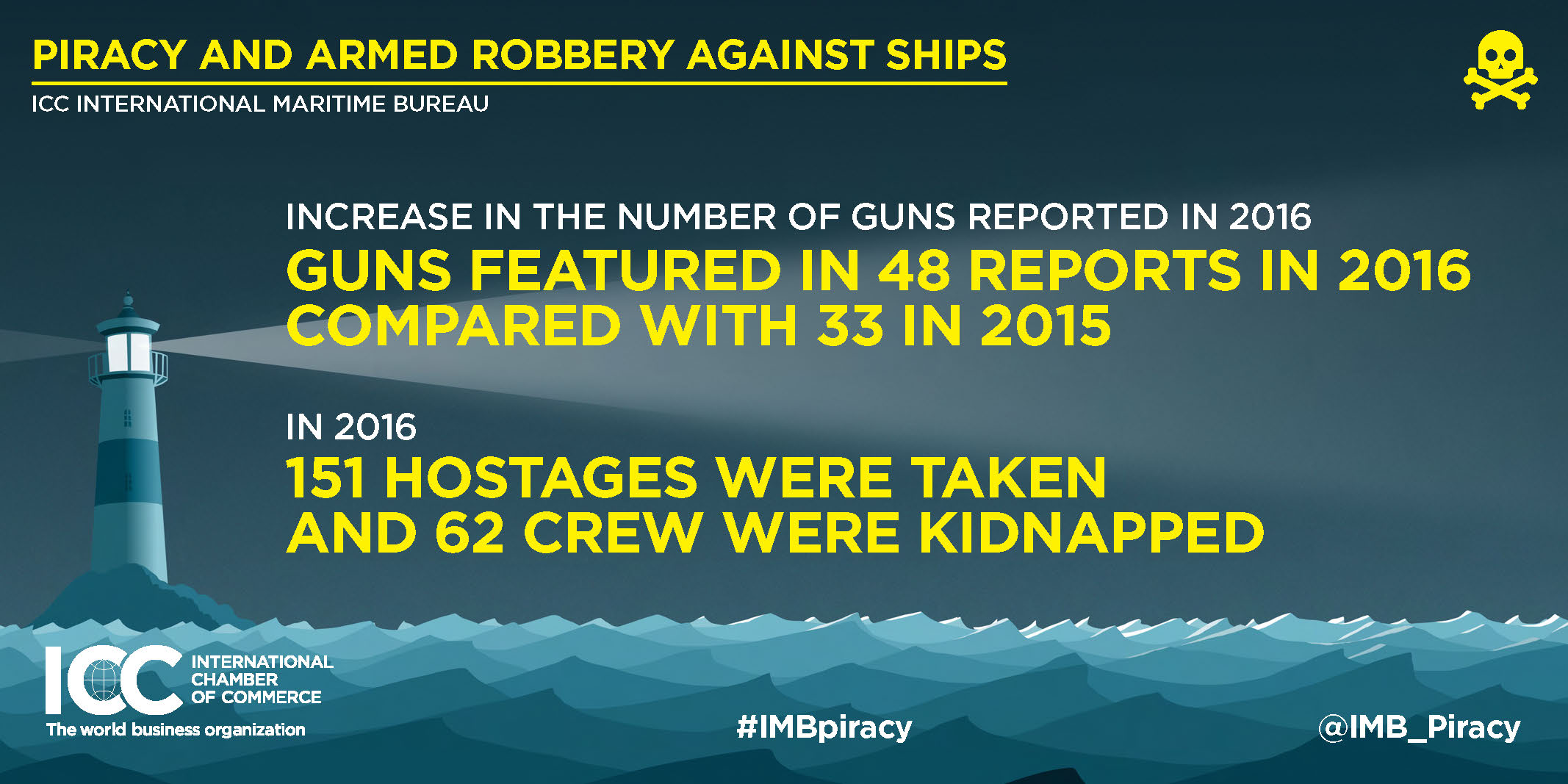 2016 Annual IMB Piracy Report Infographics Page 5